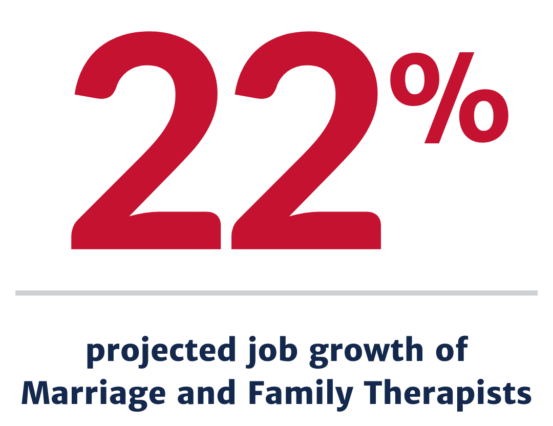 22 percent projected job growth for marriage and family therapists